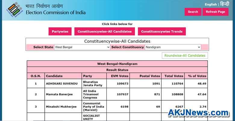 suvendu defeated mamata by 1957 votes
